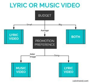 a flowchart decision tree for music video and lyric video based on budget and preferences